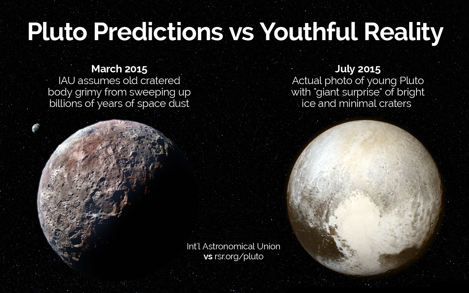 Before NASA's Pluto flyby, comparing their prediction to RSR's prediction of the planet's surface...