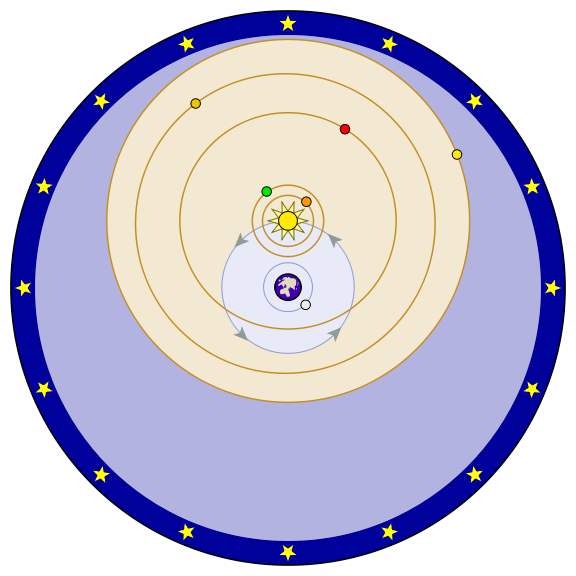 enlarge image: Tycho Brahe's modification of Plato's geocentrism