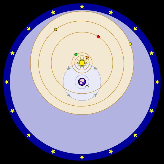 enlarge image: Tycho Brahe's modification of Plato's geocentrism