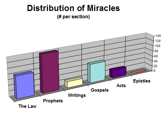 Distribution of Miracles (per section in the Bible)